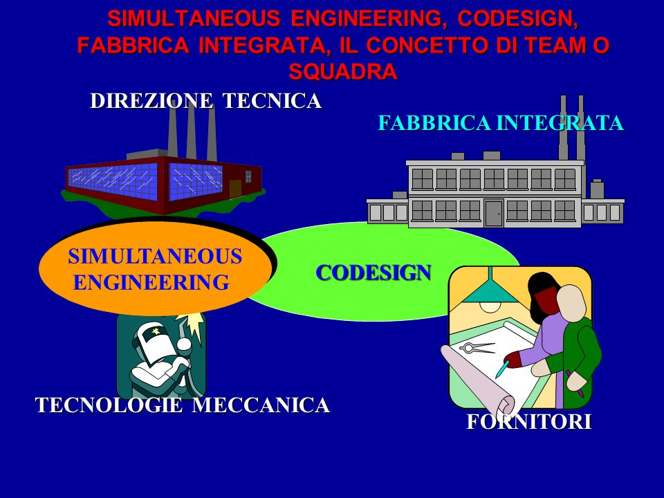 CODESIGN SIMULTANEOUS ENGINEERING SIMULTANEOUS ENGINEERING DIREZIONE TECNICA TECNOLOGIE MECCANICA FABBRICA INTEGRATA FORNITORI SIMULTANEOUS ENGINEERIN