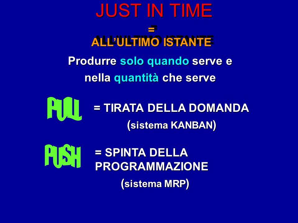 JUST IN TIME = ALLULTIMO ISTANTE = Produrre solo quando serve e nella quantità che serve = TIRATA DELLA DOMANDA ( sistema KANBAN ) = SPINTA DELLA PROGRAMMAZIONE ( sistema MRP ) ( sistema MRP )