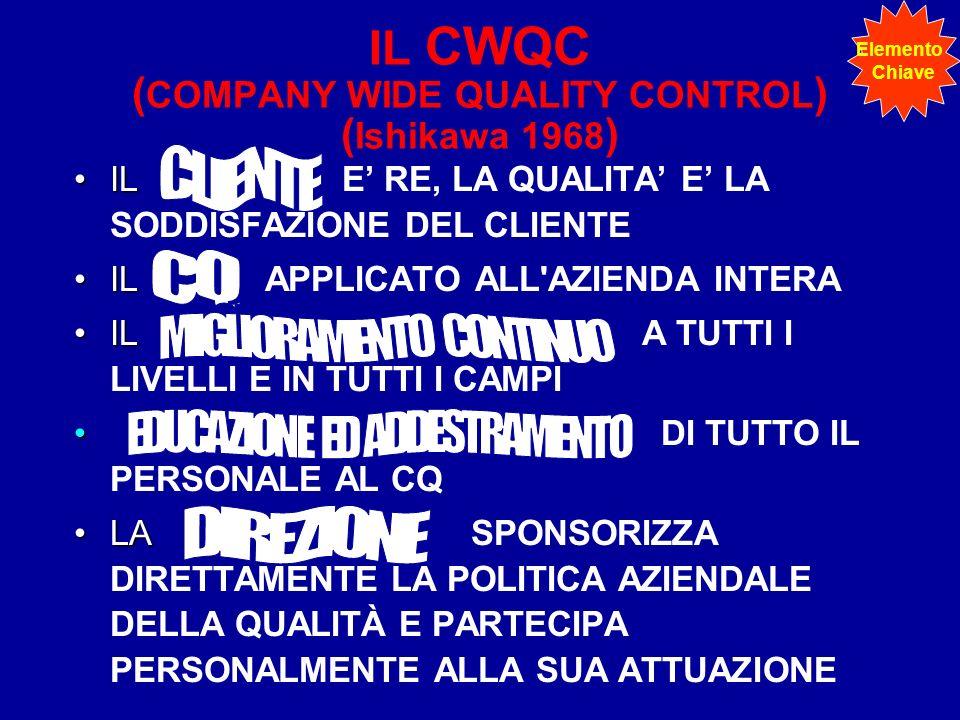 IL CWQC ( COMPANY WIDE QUALITY CONTROL ) ( Ishikawa 1968 ) ILIL E RE, LA QUALITA E LA SODDISFAZIONE DEL CLIENTE ILIL APPLICATO ALL AZIENDA INTERA ILIL A TUTTI I LIVELLI E IN TUTTI I CAMPI DI TUTTO IL PERSONALE AL CQ LALA SPONSORIZZA DIRETTAMENTE LA POLITICA AZIENDALE DELLA QUALITÀ E PARTECIPA PERSONALMENTE ALLA SUA ATTUAZIONE Elemento Chiave