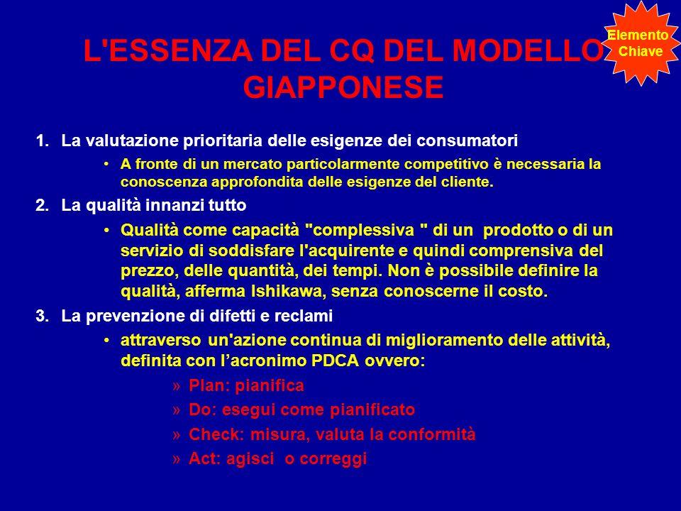 L ESSENZA DEL CQ DEL MODELLO GIAPPONESE 1.La valutazione prioritaria delle esigenze dei consumatori A fronte di un mercato particolarmente competitivo è necessaria la conoscenza approfondita delle esigenze del cliente.