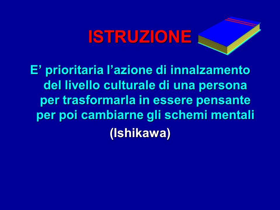 ISTRUZIONE E prioritaria lazione di innalzamento del livello culturale di una persona per trasformarla in essere pensante per poi cambiarne gli schemi mentali (Ishikawa)