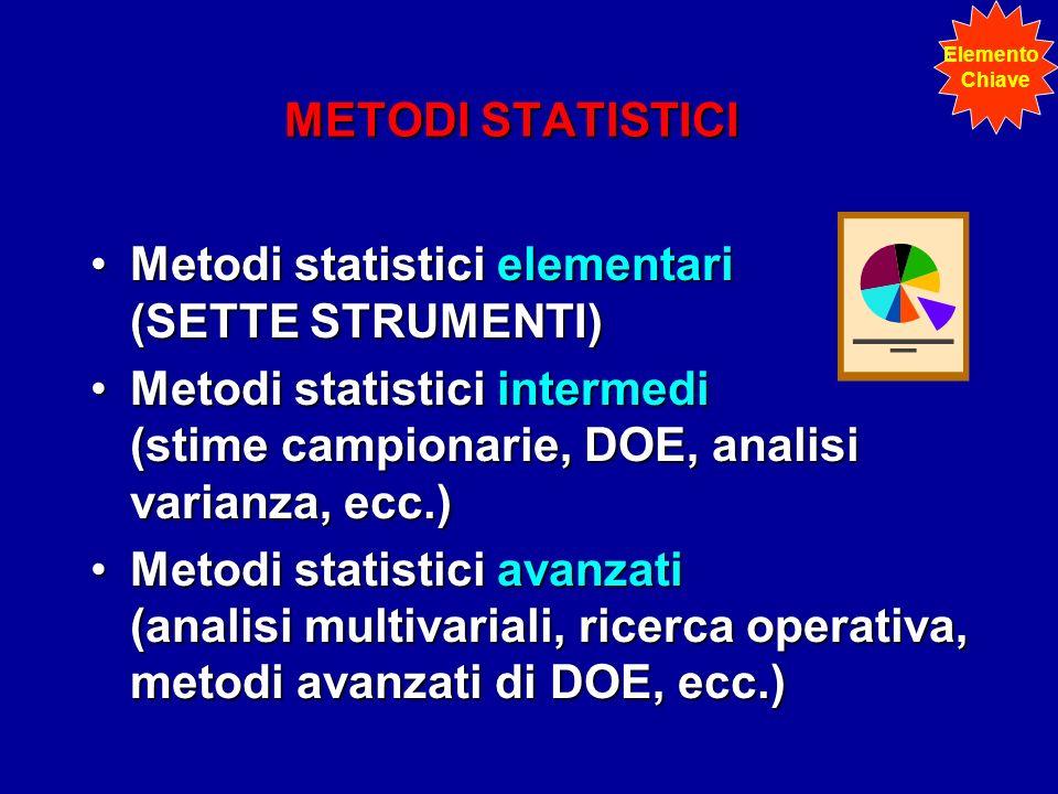 METODI STATISTICI Metodi statistici elementari (SETTE STRUMENTI)Metodi statistici elementari (SETTE STRUMENTI) Metodi statistici intermedi (stime campionarie, DOE, analisi varianza, ecc.)Metodi statistici intermedi (stime campionarie, DOE, analisi varianza, ecc.) Metodi statistici avanzati (analisi multivariali, ricerca operativa, metodi avanzati di DOE, ecc.)Metodi statistici avanzati (analisi multivariali, ricerca operativa, metodi avanzati di DOE, ecc.) Elemento Chiave