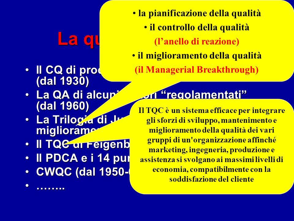 La qualità nel mondo Il CQ di prodotto dellindustria mondiale (dal 1930)Il CQ di prodotto dellindustria mondiale (dal 1930) La QA di alcuni settori regolamentati (dal 1960)La QA di alcuni settori regolamentati (dal 1960) La Trilogia di Juran (diagnosi e miglioramento, dal 1950)La Trilogia di Juran (diagnosi e miglioramento, dal 1950) Il TQC di Feigenbaum (dal 1950)Il TQC di Feigenbaum (dal 1950) Il PDCA e i 14 punti di Deming (dal 1950)Il PDCA e i 14 punti di Deming (dal 1950) CWQC (dal 1950-60)CWQC (dal 1950-60) ……..……..