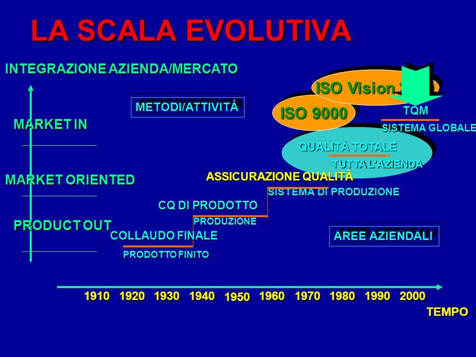 LA SCALA EVOLUTIVA SISTEMA GLOBALE TQM PRODUZIONE CQ DI PRODOTTO SISTEMA DI PRODUZIONE ASSICURAZIONE QUALITÀ TUTTA LAZIENDA QUALITÀ TOTALE ISO 9000 ISO Vision 2000 METODI/ATTIVITÀMETODI/ATTIVITÀ AREE AZIENDALI INTEGRAZIONE AZIENDA/MERCATO MARKET IN MARKET ORIENTED PRODUCT OUT 1910192019301940195019701960198019902000TEMPO COLLAUDO FINALE PRODOTTO FINITO