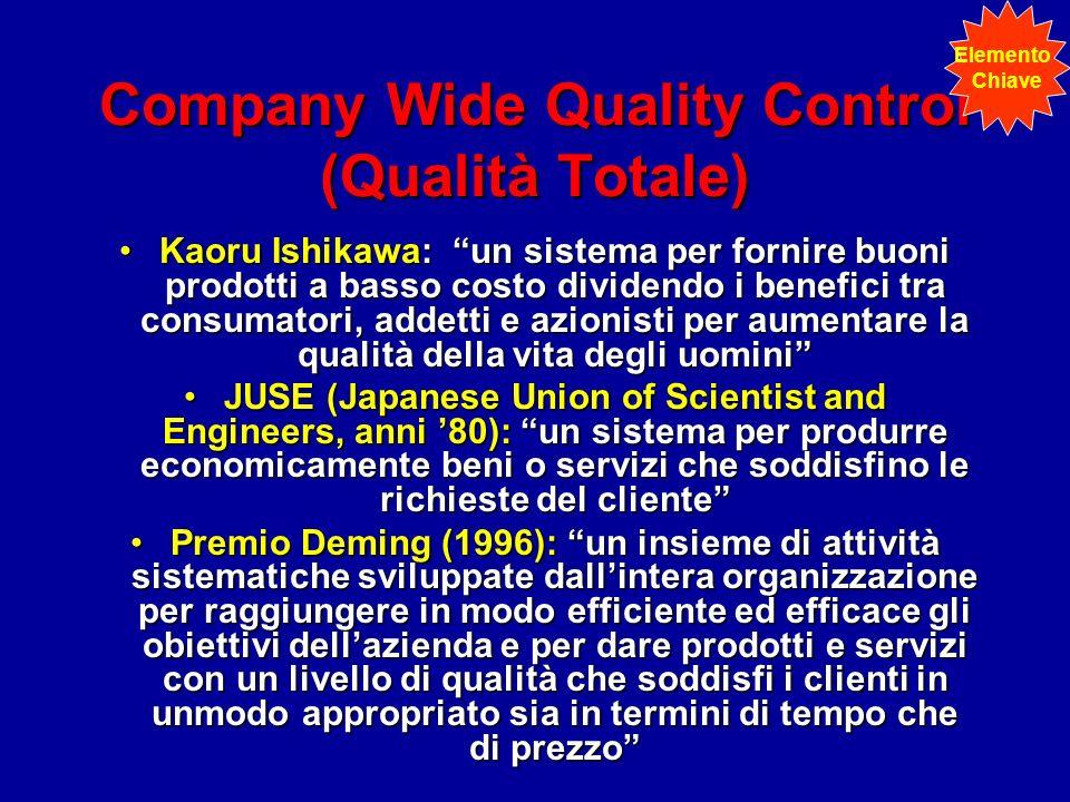 Company Wide Quality Control (Qualità Totale) Kaoru Ishikawa: un sistema per fornire buoni prodotti a basso costo dividendo i benefici tra consumatori, addetti e azionisti per aumentare la qualità della vita degli uominiKaoru Ishikawa: un sistema per fornire buoni prodotti a basso costo dividendo i benefici tra consumatori, addetti e azionisti per aumentare la qualità della vita degli uomini JUSE (Japanese Union of Scientist and Engineers, anni 80): un sistema per produrre economicamente beni o servizi che soddisfino le richieste del clienteJUSE (Japanese Union of Scientist and Engineers, anni 80): un sistema per produrre economicamente beni o servizi che soddisfino le richieste del cliente Premio Deming (1996): un insieme di attività sistematiche sviluppate dallintera organizzazione per raggiungere in modo efficiente ed efficace gli obiettivi dellazienda e per dare prodotti e servizi con un livello di qualità che soddisfi i clienti in unmodo appropriato sia in termini di tempo che di prezzoPremio Deming (1996): un insieme di attività sistematiche sviluppate dallintera organizzazione per raggiungere in modo efficiente ed efficace gli obiettivi dellazienda e per dare prodotti e servizi con un livello di qualità che soddisfi i clienti in unmodo appropriato sia in termini di tempo che di prezzo Elemento Chiave