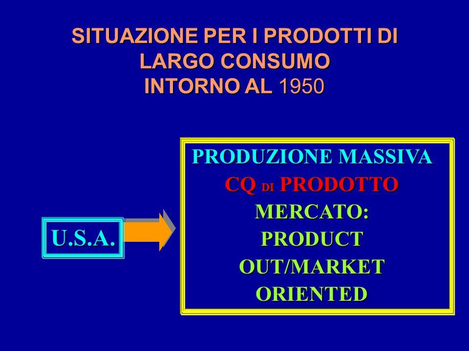 SITUAZIONE PER I PRODOTTI DI LARGO CONSUMO INTORNO AL 1950 PRODUZIONE MASSIVA CQ DI PRODOTTO MERCATO: PRODUCT OUT/MARKET ORIENTED U.S.A.