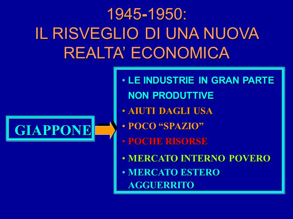 1945-1950: IL RISVEGLIO DI UNA NUOVA REALTA ECONOMICA GIAPPONE LE INDUSTRIE IN GRAN PARTE NON PRODUTTIVELE INDUSTRIE IN GRAN PARTE NON PRODUTTIVE AIUTI DAGLI USAAIUTI DAGLI USA POCO SPAZIOPOCO SPAZIO POCHE RISORSEPOCHE RISORSE MERCATO INTERNO POVEROMERCATO INTERNO POVERO MERCATO ESTERO AGGUERRITOMERCATO ESTERO AGGUERRITO