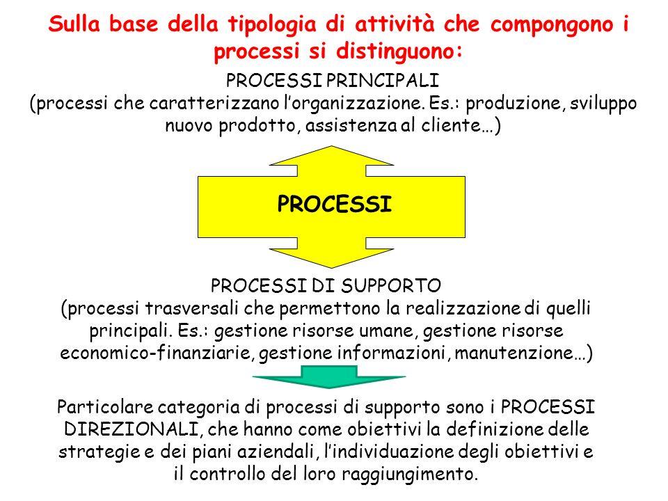 PROCESSI PROCESSI PRINCIPALI (processi che caratterizzano lorganizzazione. Es.: produzione, sviluppo nuovo prodotto, assistenza al cliente…) PROCESSI