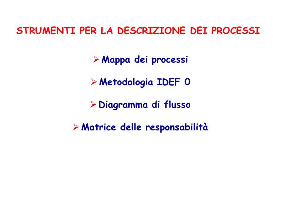 STRUMENTI PER LA DESCRIZIONE DEI PROCESSI Mappa dei processi Metodologia IDEF 0 Diagramma di flusso Matrice delle responsabilità