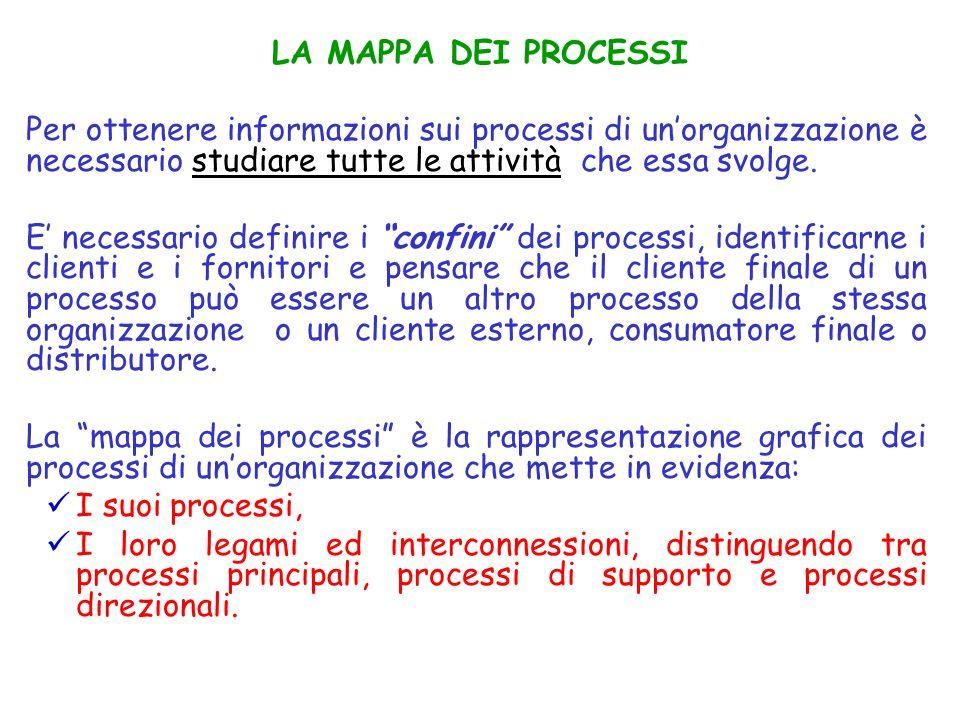 Per ottenere informazioni sui processi di unorganizzazione è necessario studiare tutte le attività che essa svolge. E necessario definire i confini de