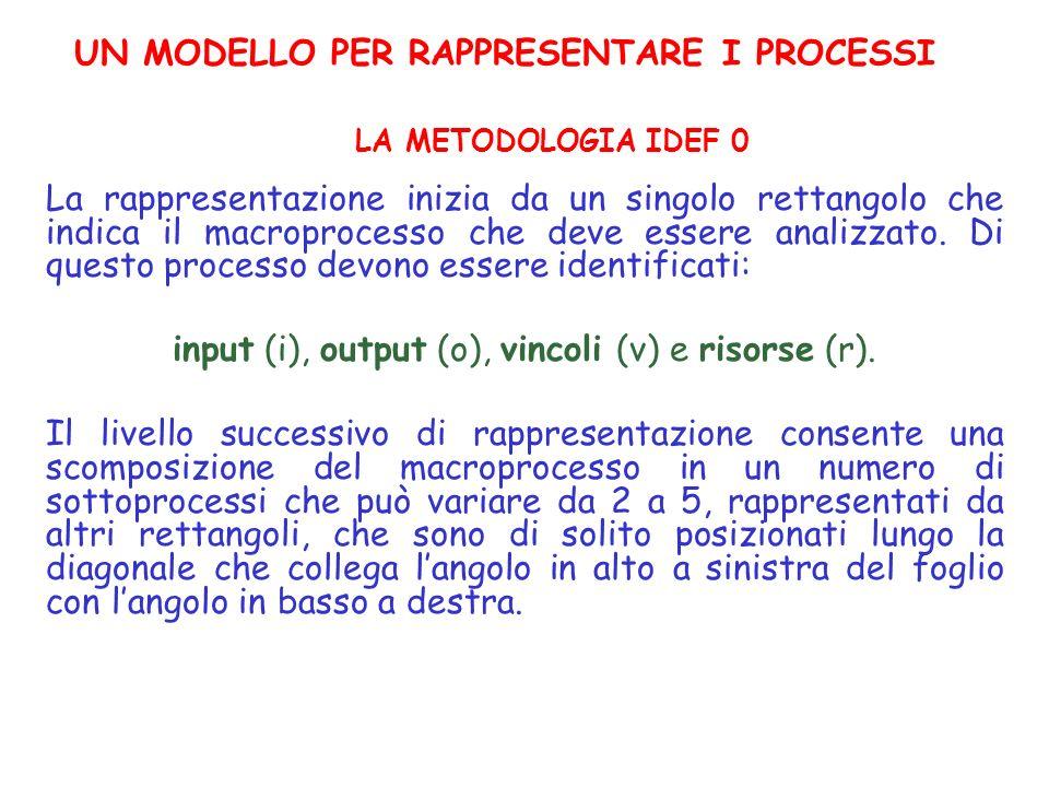 UN MODELLO PER RAPPRESENTARE I PROCESSI La rappresentazione inizia da un singolo rettangolo che indica il macroprocesso che deve essere analizzato. Di