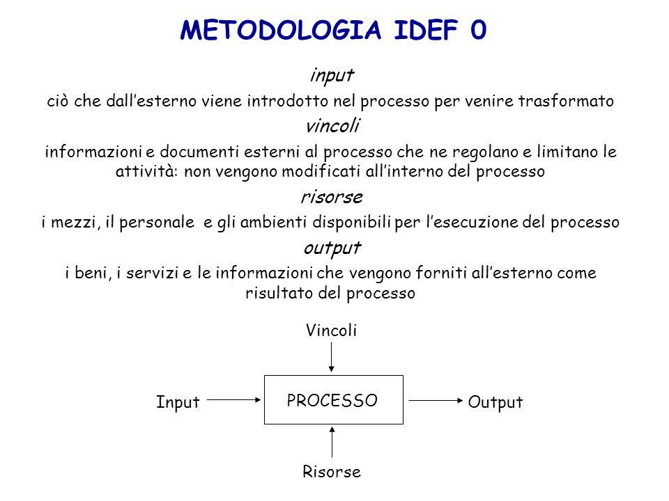 input ciò che dallesterno viene introdotto nel processo per venire trasformato vincoli informazioni e documenti esterni al processo che ne regolano e