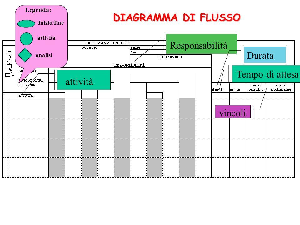 DIAGRAMMA DI FLUSSO Responsabilità attività Durata Tempo di attesa vincoli Legenda: Inizio/fine attività analisi