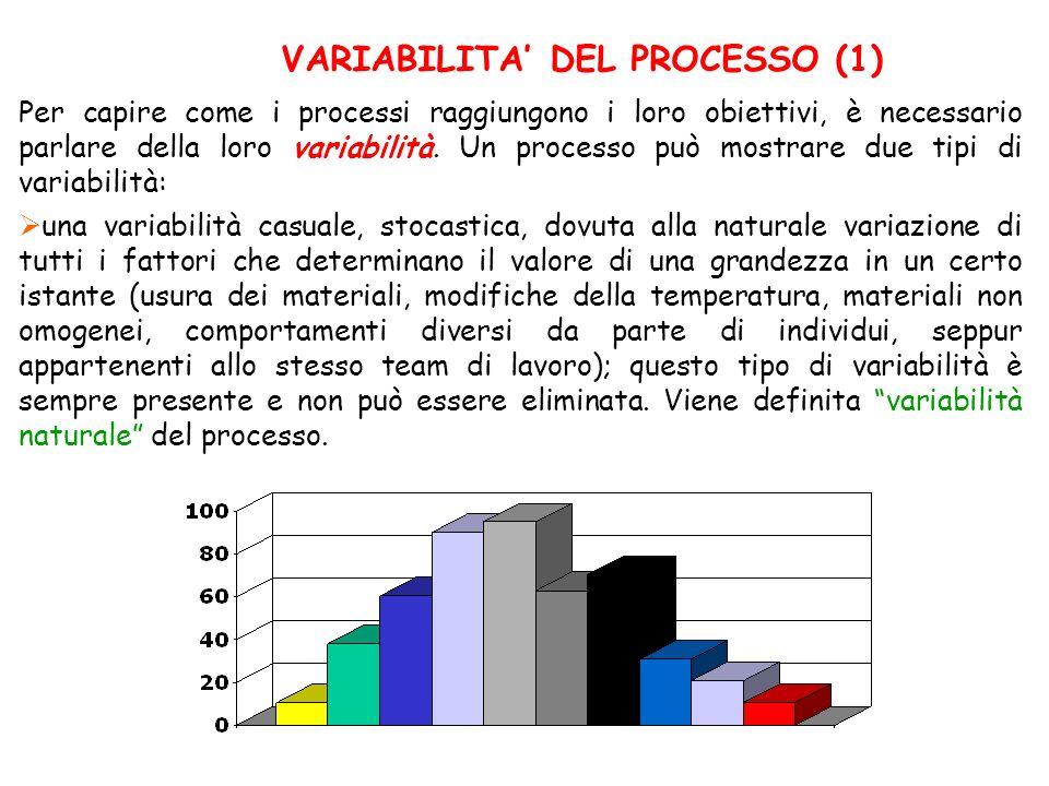 VARIABILITA DEL PROCESSO (1) una variabilità casuale, stocastica, dovuta alla naturale variazione di tutti i fattori che determinano il valore di una