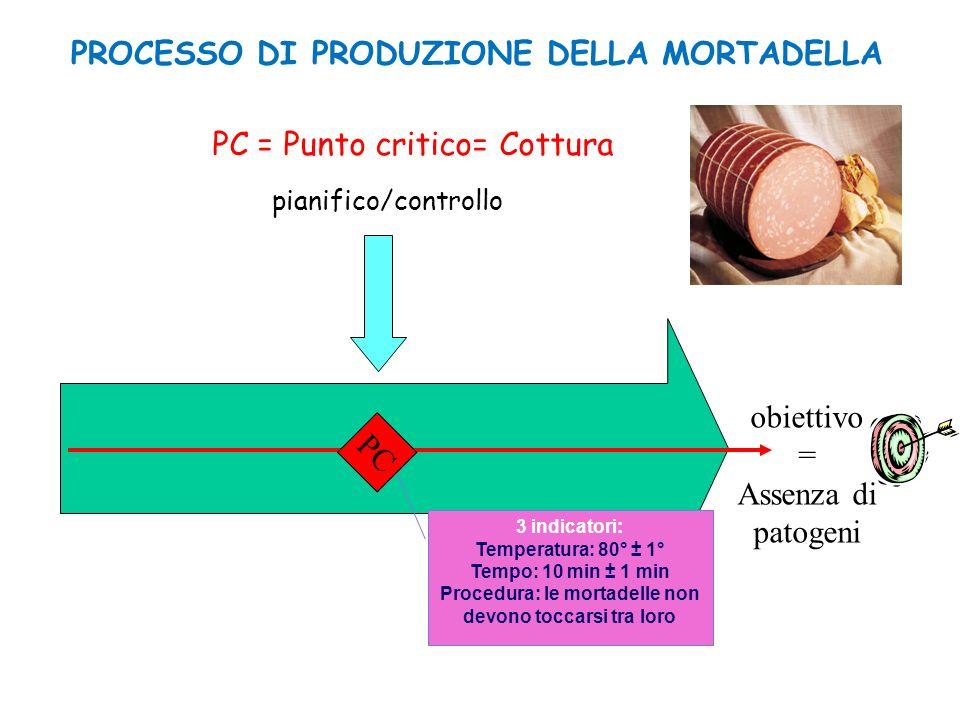 pianifico/controllo PC PC = Punto critico= Cottura obiettivo = Assenza di patogeni 3 indicatori: Temperatura: 80° ± 1° Tempo: 10 min ± 1 min Procedura
