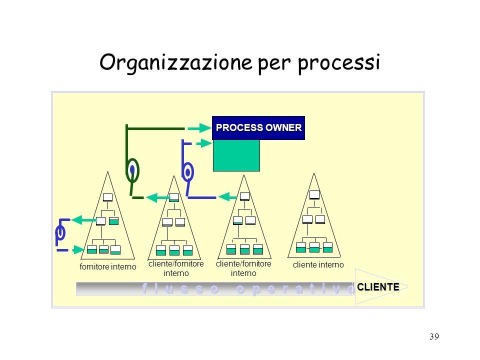 39 Organizzazione per processi