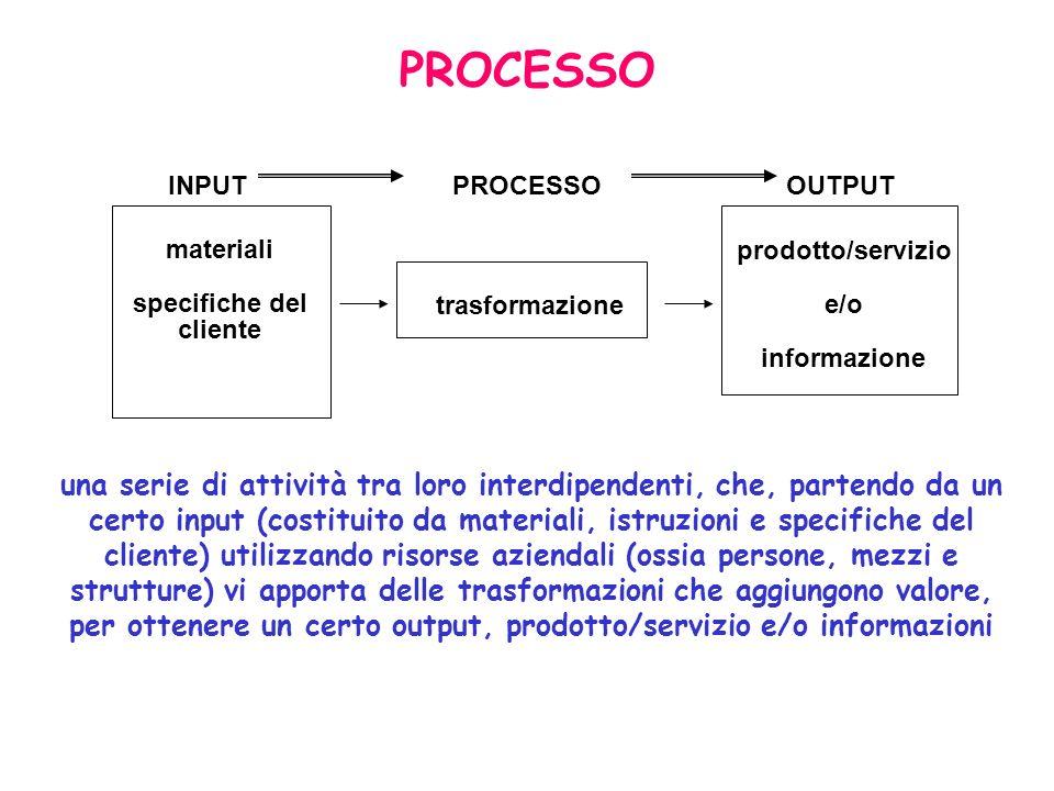 INPUTPROCESSOOUTPUT materiali specifiche del cliente trasformazione prodotto/servizio e/o informazione una serie di attività tra loro interdipendenti,