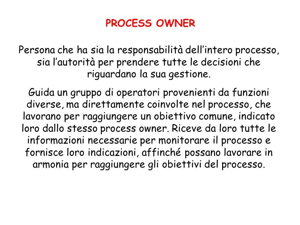 PROCESS OWNER Persona che ha sia la responsabilità dellintero processo, sia lautorità per prendere tutte le decisioni che riguardano la sua gestione.