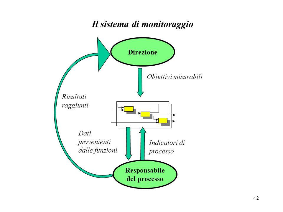 42 Direzione Responsabile del processo Obiettivi misurabili Dati provenienti dalle funzioni Indicatori di processo Risultati raggiunti Il sistema di m