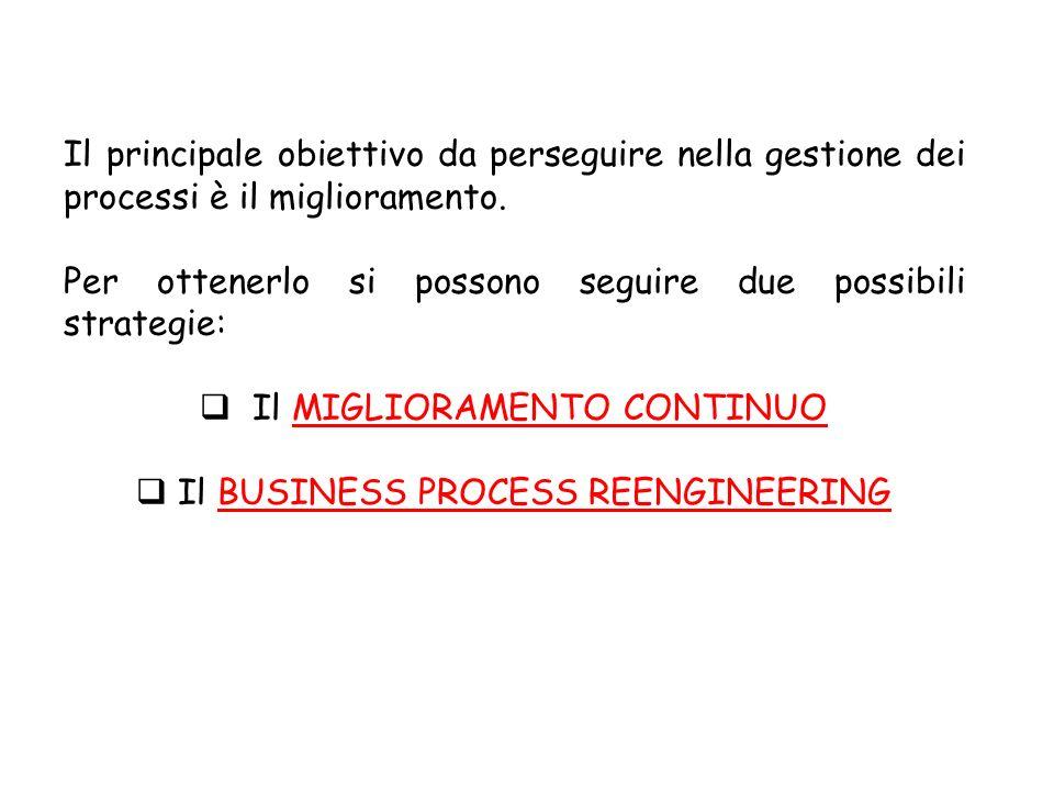 Il principale obiettivo da perseguire nella gestione dei processi è il miglioramento. Per ottenerlo si possono seguire due possibili strategie: Il MIG