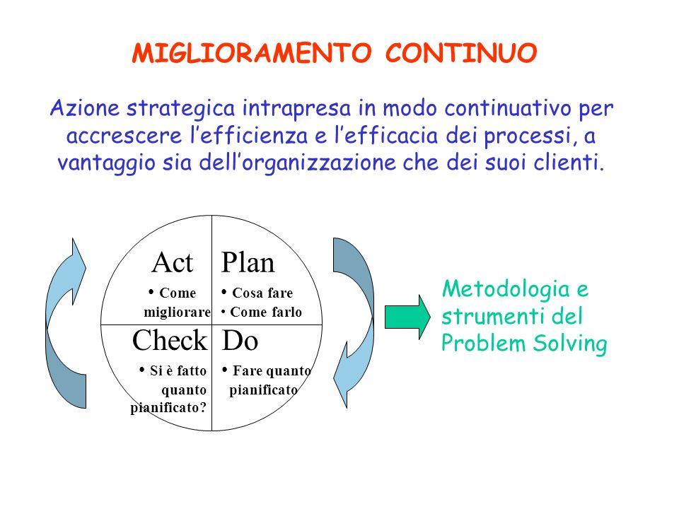 MIGLIORAMENTO CONTINUO Azione strategica intrapresa in modo continuativo per accrescere lefficienza e lefficacia dei processi, a vantaggio sia dellorg