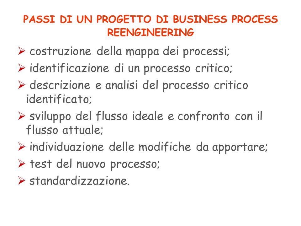 PASSI DI UN PROGETTO DI BUSINESS PROCESS REENGINEERING costruzione della mappa dei processi; identificazione di un processo critico; descrizione e ana