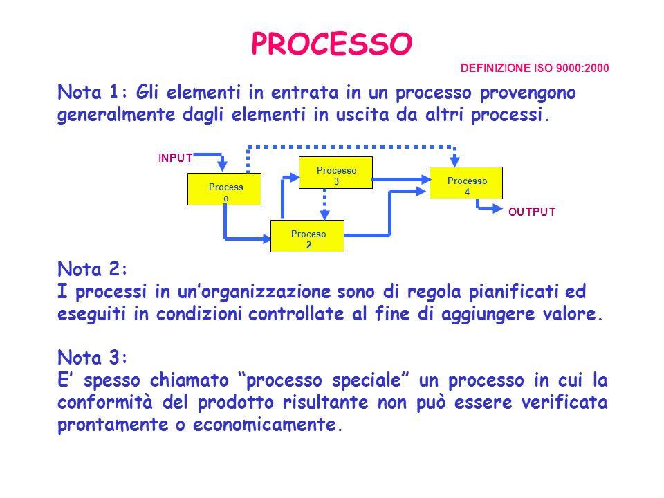 UN MODELLO PER RAPPRESENTARE I PROCESSI La rappresentazione inizia da un singolo rettangolo che indica il macroprocesso che deve essere analizzato.