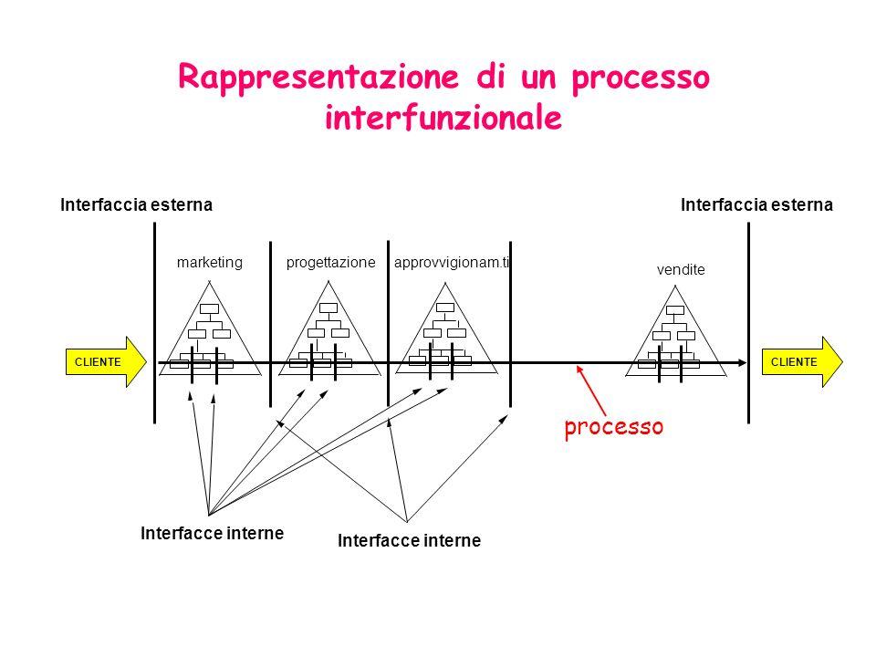 Rappresentazione di un processo interfunzionale marketingprogettazioneapprovvigionam.ti vendite Interfaccia esterna processo CLIENTE Interfacce intern