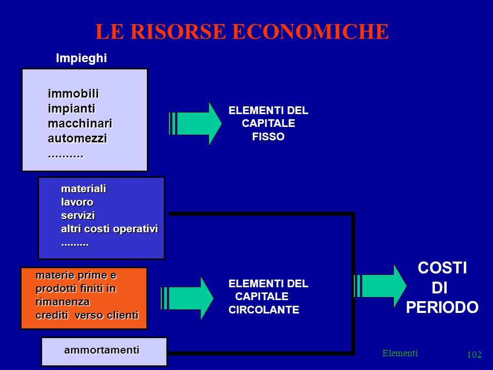 Elementi 102 LE RISORSE ECONOMICHEimmobiliimpiantimacchinariautomezzi.......... ELEMENTI DEL CAPITALE CIRCOLANTE Impieghi materie prime e prodotti fin