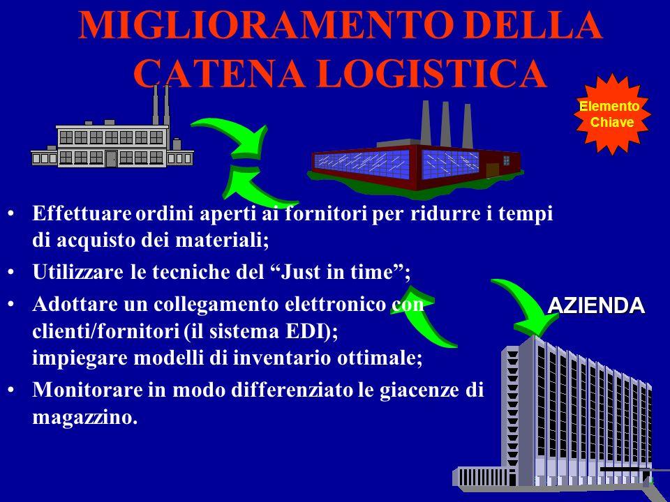 Elementi 114 MIGLIORAMENTO DELLA CATENA LOGISTICA AZIENDA Effettuare ordini aperti ai fornitori per ridurre i tempi di acquisto dei materiali; Utilizz