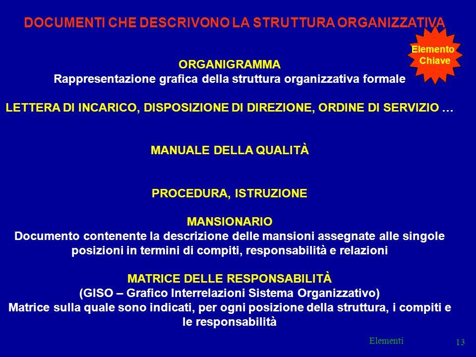 Elementi 13 DOCUMENTI CHE DESCRIVONO LA STRUTTURA ORGANIZZATIVA ORGANIGRAMMA Rappresentazione grafica della struttura organizzativa formale LETTERA DI