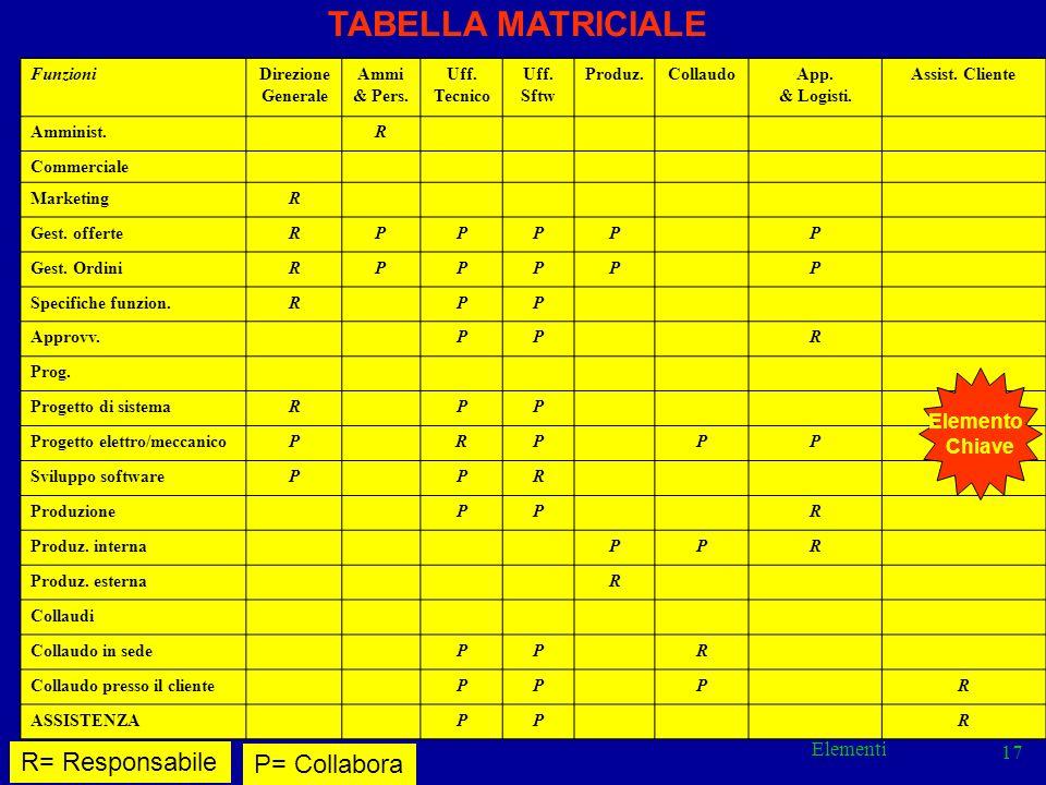 Elementi 17 FunzioniDirezione Generale Ammi & Pers. Uff. Tecnico Uff. Sftw Produz.CollaudoApp. & Logisti. Assist. Cliente Amminist. R Commerciale Mark