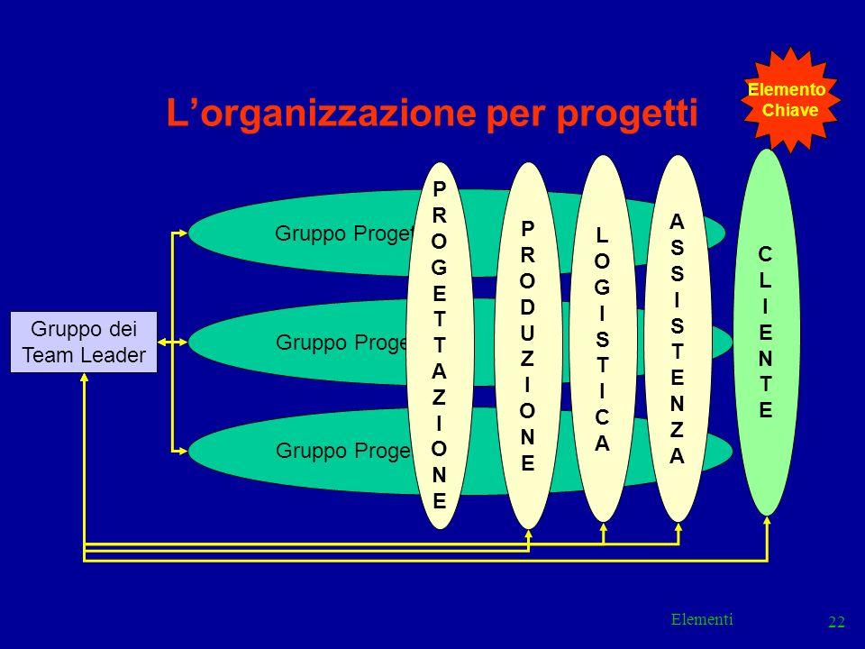 Elementi 22 Lorganizzazione per progetti Gruppo Progetto A Gruppo Progetto B Gruppo Progetto C Gruppo dei Team Leader PRODUZIONEPRODUZIONE LOGISTICALO