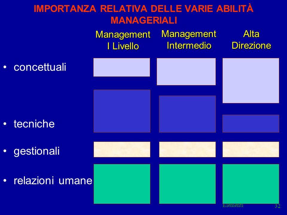 Elementi 32 IMPORTANZA RELATIVA DELLE VARIE ABILITÀ MANAGERIALI concettuali tecniche gestionali relazioni umane Management I Livello ManagementInterme