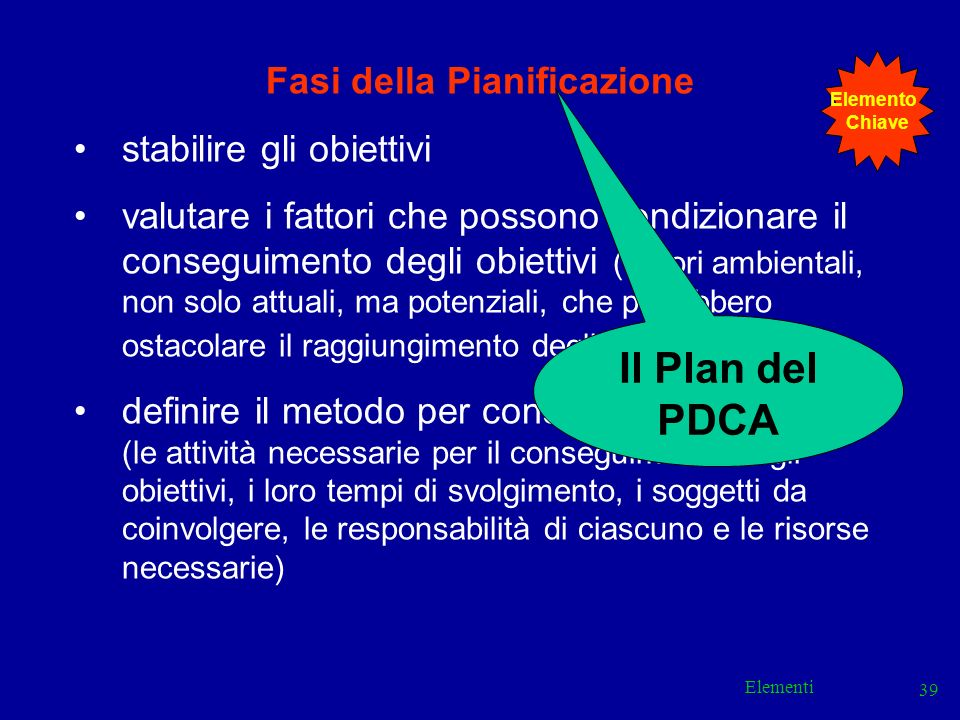 Elementi 39 Fasi della Pianificazione stabilire gli obiettivi valutare i fattori che possono condizionare il conseguimento degli obiettivi (fattori am