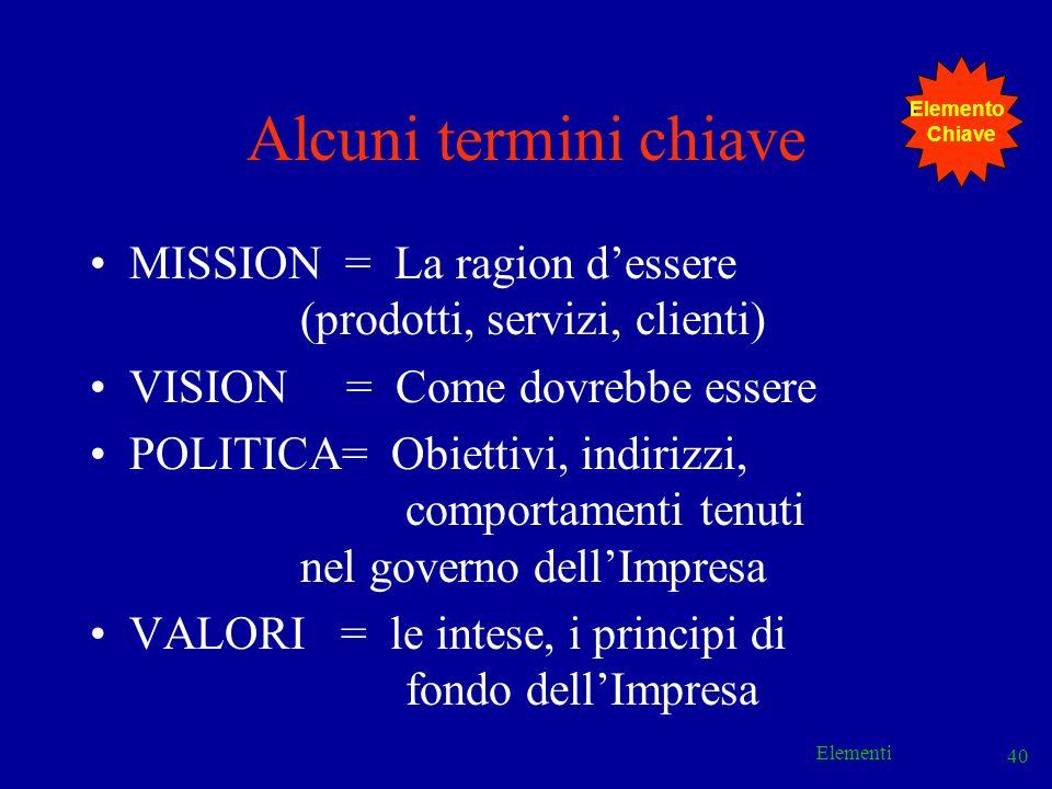 Elementi 40 Alcuni termini chiave MISSION = La ragion dessere (prodotti, servizi, clienti) VISION = Come dovrebbe essere POLITICA= Obiettivi, indirizz