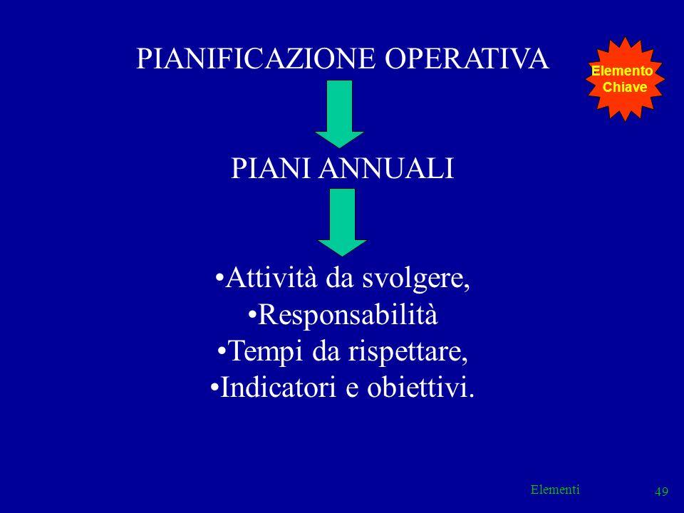 Elementi 49 PIANIFICAZIONE OPERATIVA PIANI ANNUALI Attività da svolgere, Responsabilità Tempi da rispettare, Indicatori e obiettivi. Elemento Chiave