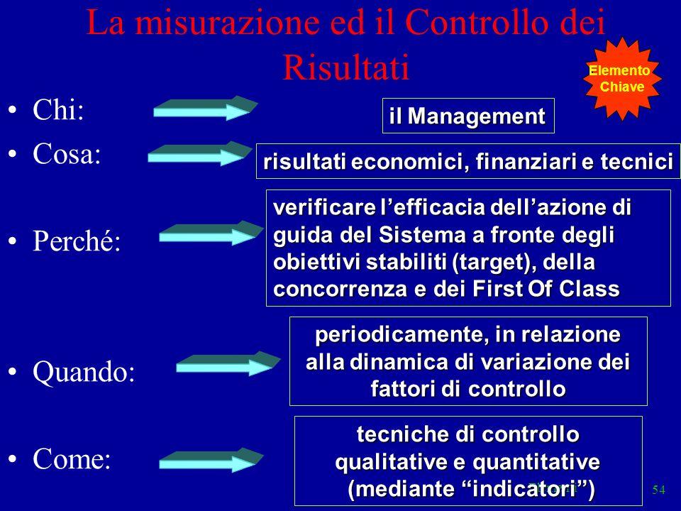Elementi 54 La misurazione ed il Controllo dei Risultati Chi: Cosa: Perché: Quando: Come: il Management risultati economici, finanziari e tecnici veri