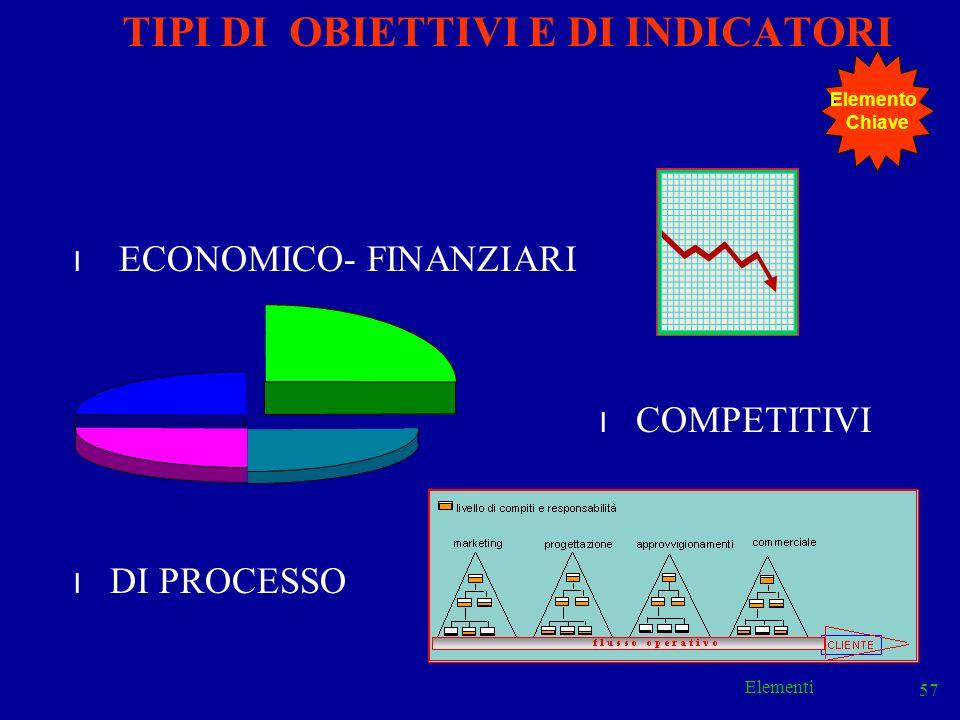 Elementi 57 TIPI DI OBIETTIVI E DI INDICATORI l ECONOMICO- FINANZIARI l COMPETITIVI l DI PROCESSO Elemento Chiave
