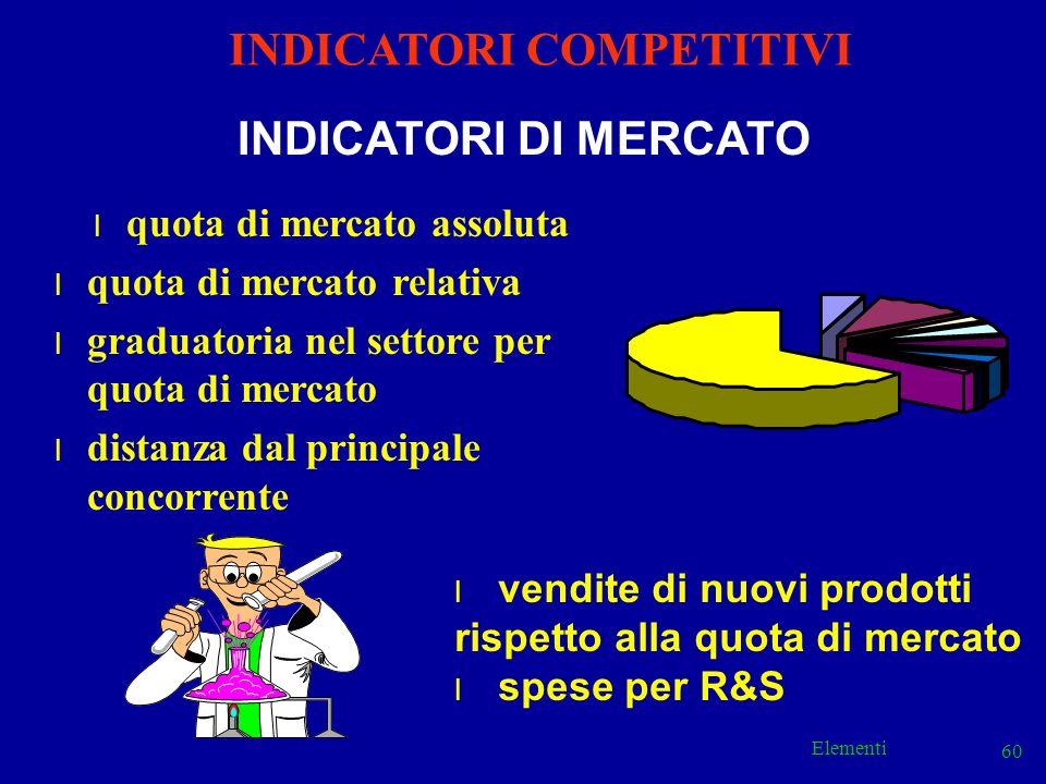 Elementi 60 INDICATORI COMPETITIVI l quota di mercato assoluta l quota di mercato relativa l graduatoria nel settore per quota di mercato l distanza d