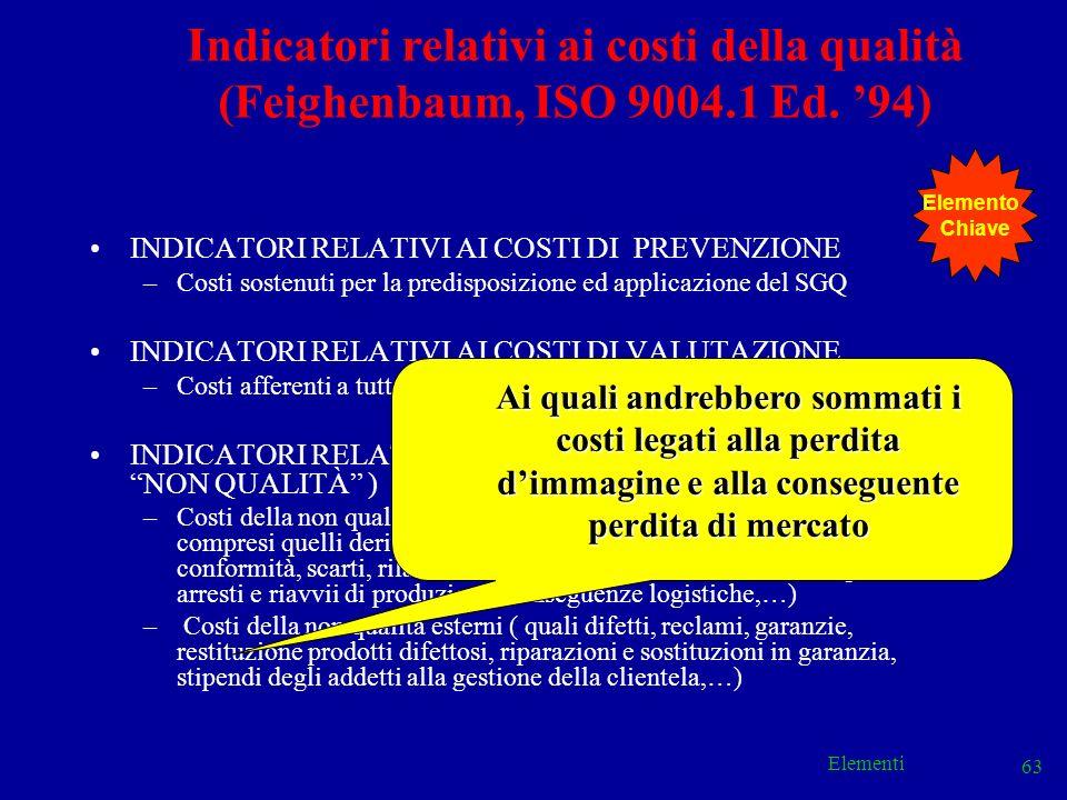 Elementi 63 INDICATORI RELATIVI AI COSTI DI PREVENZIONE –Costi sostenuti per la predisposizione ed applicazione del SGQ INDICATORI RELATIVI AI COSTI D