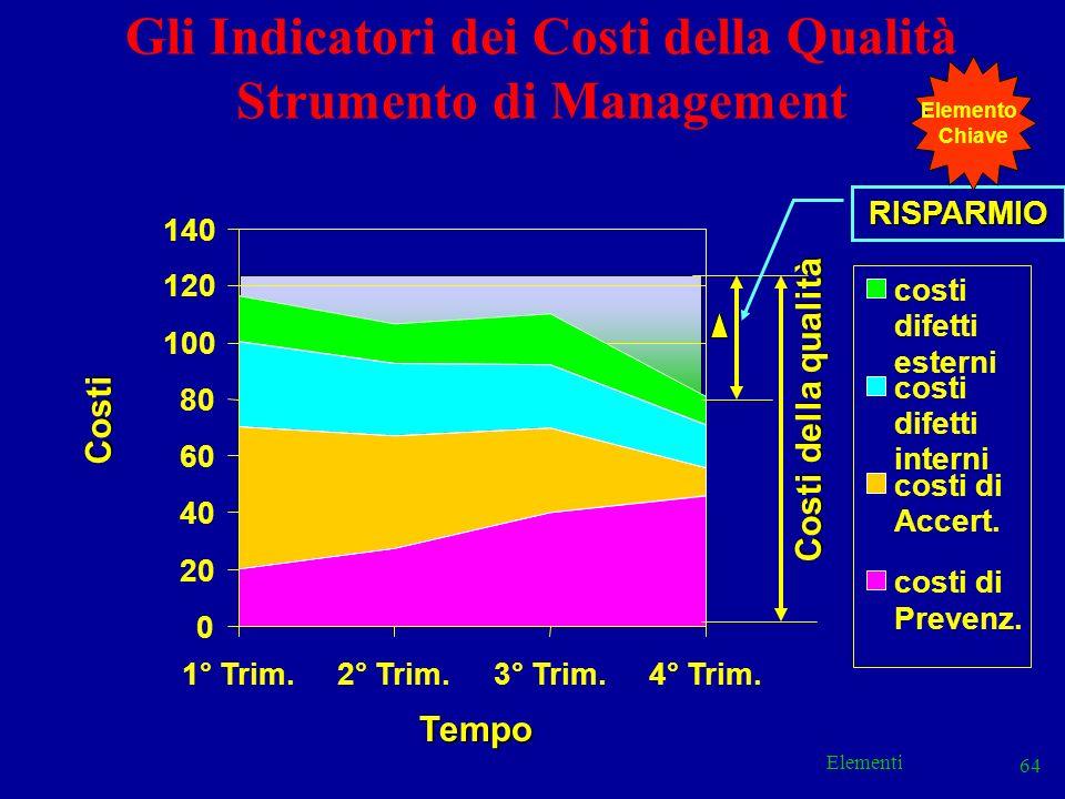 Elementi 64 Gli Indicatori dei Costi della Qualità Strumento di Management 0 20 40 60 80 100 120 140 1° Trim.2° Trim.3° Trim.4° Trim. costi difetti es