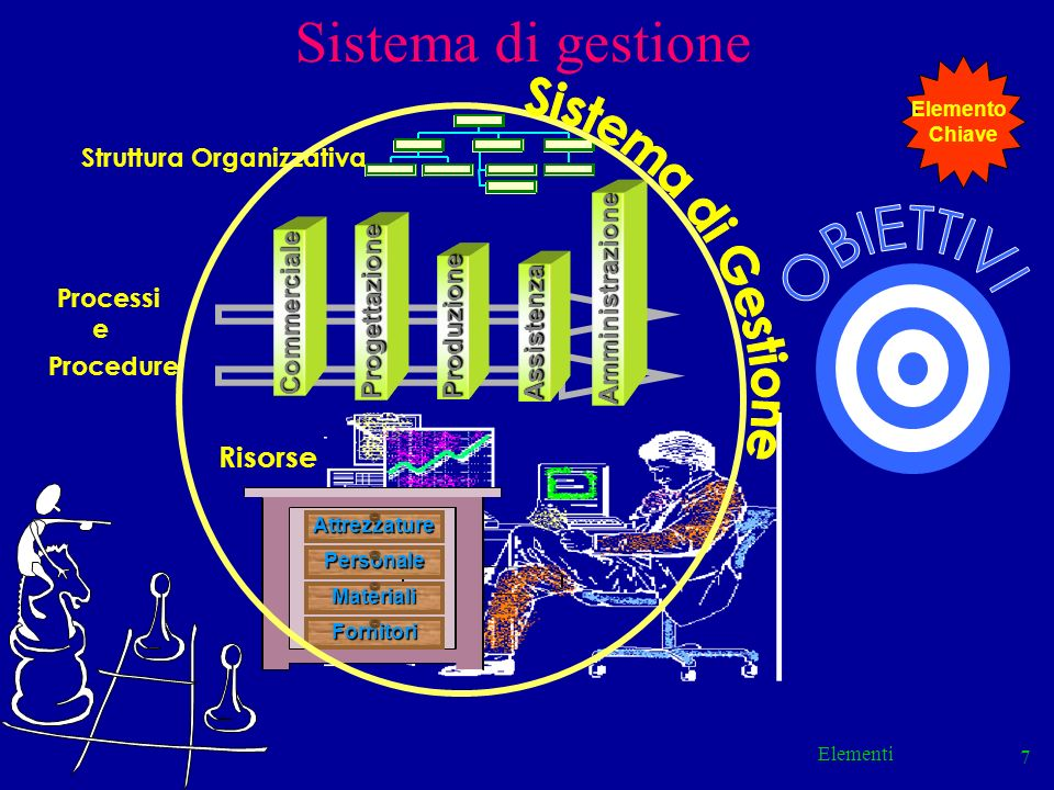 Elementi 7 Sistema di gestioneAttrezzature Fornitori Personale Materiali Processi e Procedure Progettazione Commerciale Assistenza Produzione Amminist