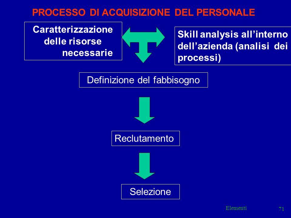 Elementi 71 Caratterizzazione delle risorse necessarie Skill analysis allinterno dellazienda (analisi dei processi) Definizione del fabbisogno Selezio