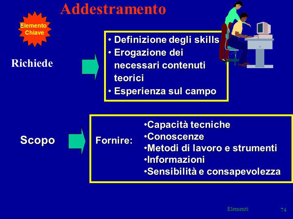 Elementi 74 Addestramento Richiede Definizione degli skillsDefinizione degli skills Erogazione dei necessari contenuti teoriciErogazione dei necessari
