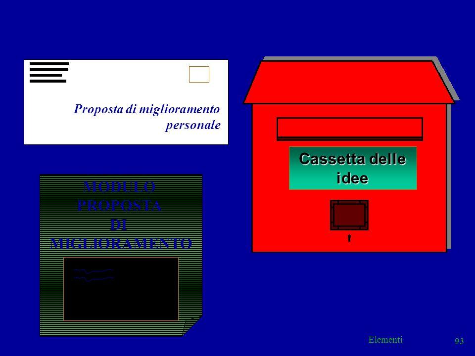 Elementi 93 Cassetta delle idee Proposta di miglioramento personale MODULO PROPOSTA DI MIGLIORAMENTO