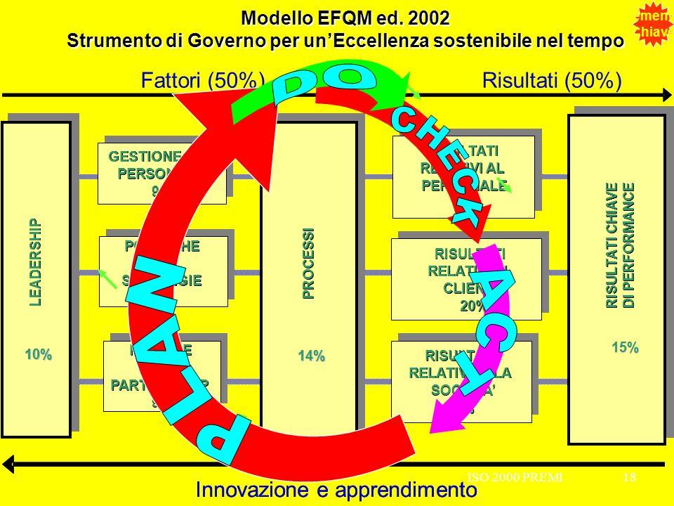 ISO 2000 PREMI18ISO 2000 PREMI18 Modello EFQM ed. 2002 Strumento di Governo per unEccellenza sostenibile nel tempo RISORSE & PARTNERSHIP 9% RISORSE &
