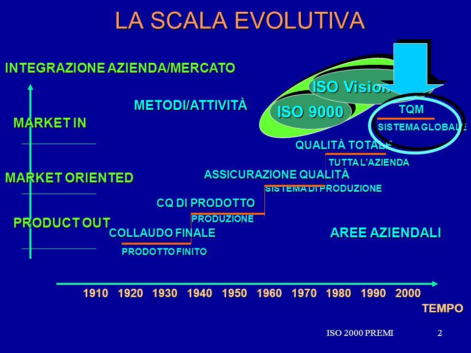 ISO 2000 PREMI2 2 LA SCALA EVOLUTIVA SISTEMA GLOBALE TQM PRODUZIONE CQ DI PRODOTTO SISTEMA DI PRODUZIONE ASSICURAZIONE QUALITÀ TUTTA LAZIENDA QUALITÀ