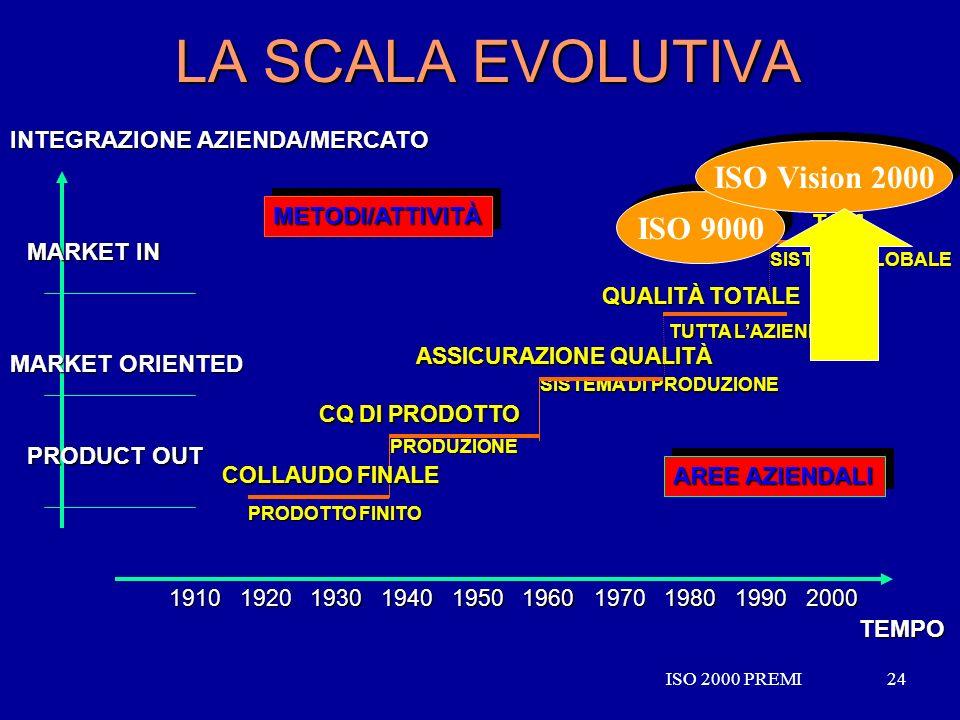 ISO 2000 PREMI24ISO 2000 PREMI24 LA SCALA EVOLUTIVA SISTEMA GLOBALE TQM PRODUZIONE CQ DI PRODOTTO SISTEMA DI PRODUZIONE ASSICURAZIONE QUALITÀ TUTTA LA