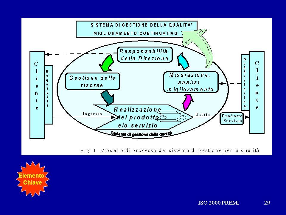 ISO 2000 PREMI29ISO 2000 PREMI29 Elemento Chiave